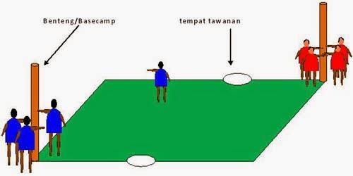 Permainan Bebentengan (Jawa Barat)