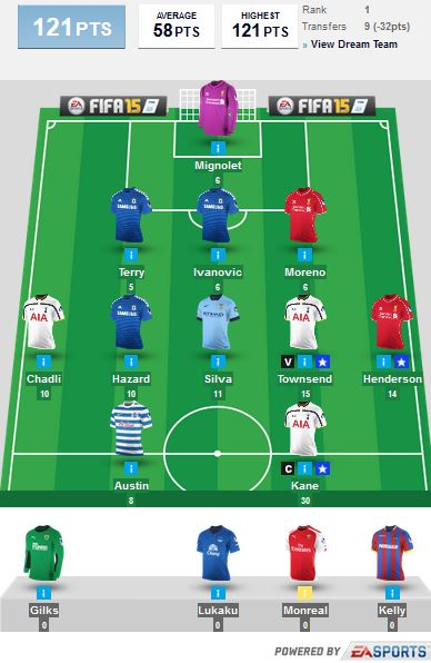 Tips_Fantasy_Premier_League_2015_Gameweek_29