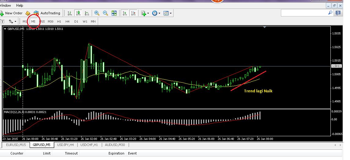 Trik rahasia trading forex