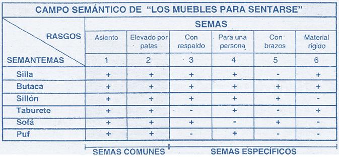 El campo sem ntico series verbales razonamiento verbal for Campo semantico de muebles