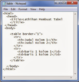 kode HTML untuk membuat tabel