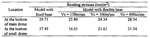Table 7. Bending stresses at critical sections using site dependent spectra