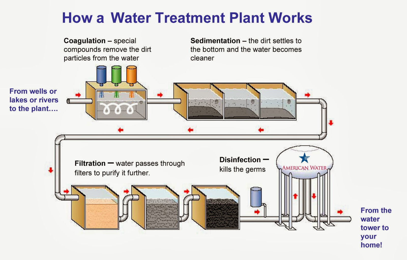 My Take On Saving Mother Nature 😍☺ 🌅 Water Treatment System