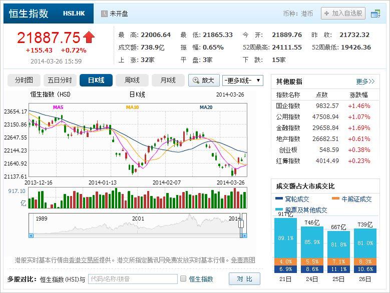 中国株コバンザメ投資 香港ハンセン指数20140326
