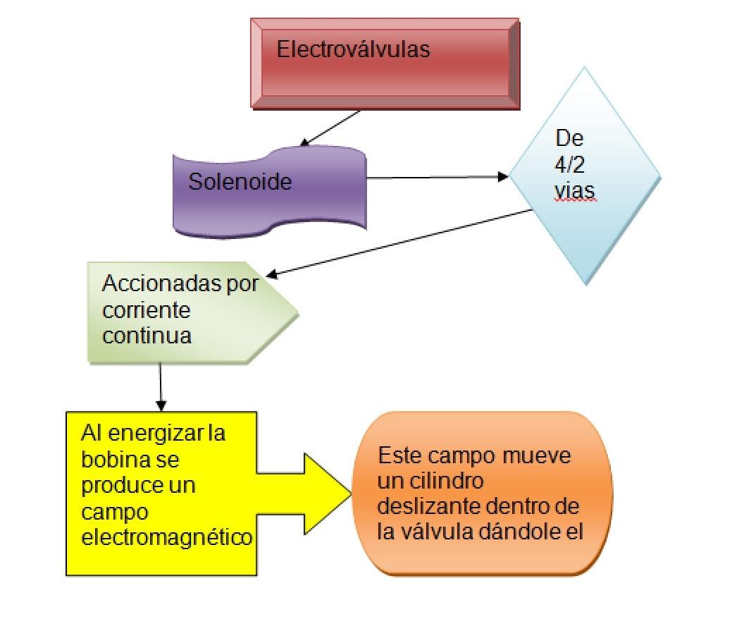Circuito Neumatico Basico : Circuitos hidraulicos y neumaticos: 4.2 desarrollo típicos de