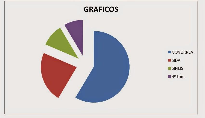 grafica gonorrea:
