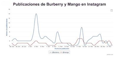 Publicaciones de Burberry y Mango en Instagram