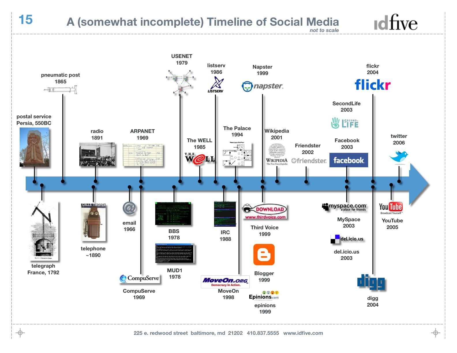 Timeline Design Ideas