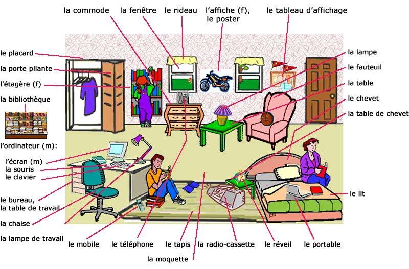 Alicedegalice vocabulaire de la maison et les pr positions - La maison des ursules ...