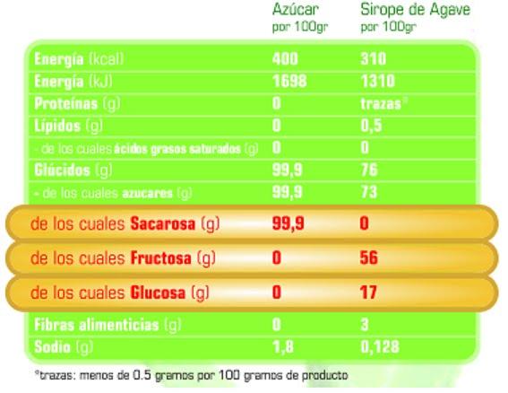 Azúcar clásico y sirope de Agave. ¿Cuál es la diferencia?