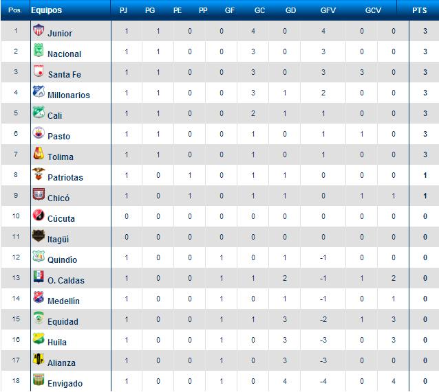 ... de su primera jornada en la edicion 2013 tabla de posiciones liga