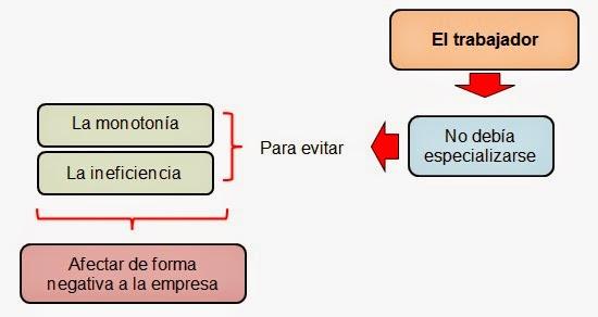 importancia del cargo-teoria de las relaciones Humana