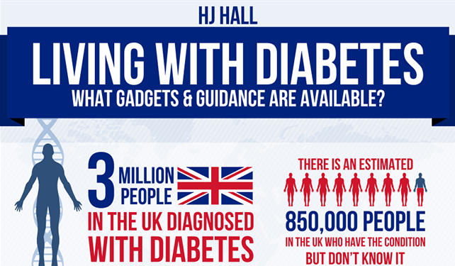 Living with diabetes What Gadgets And Guidance Are Available ...