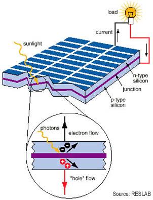 como funciona un panel solar fotovoltaico