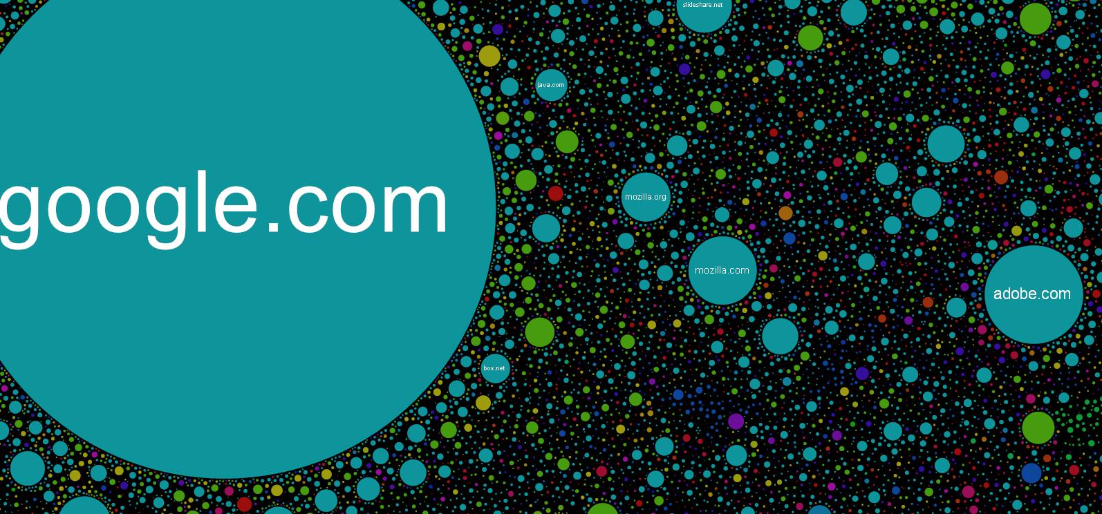 Technology Beyond The Internet Map