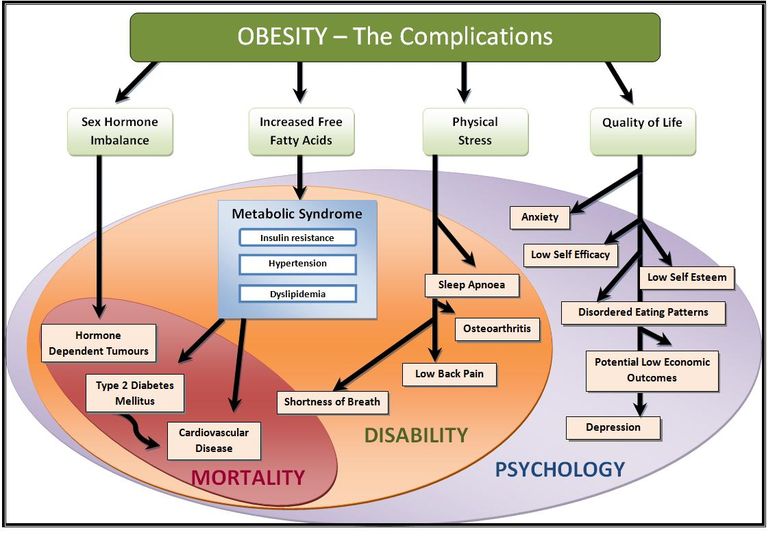 Obesity Complications:-