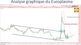 Europlasma atteint l'objectif du gap de continuation