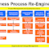Business Process Redesign (Reengineering)