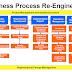 Business Process Redesign (Reengineering)