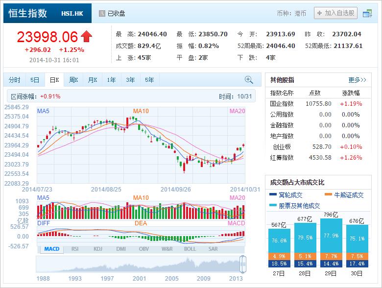 中国株コバンザメ投資 香港ハンセン指数20141031
