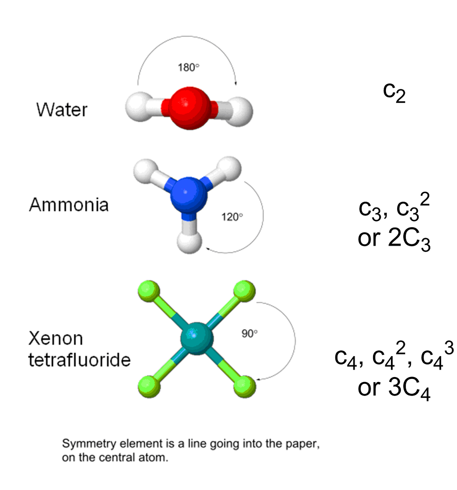 Chemistry guide to symmetry rotation by 360 n degrees so you can find n by dividing 360 by the angle the structure must be rotated easiest way to understand it is by diagrams pooptronica