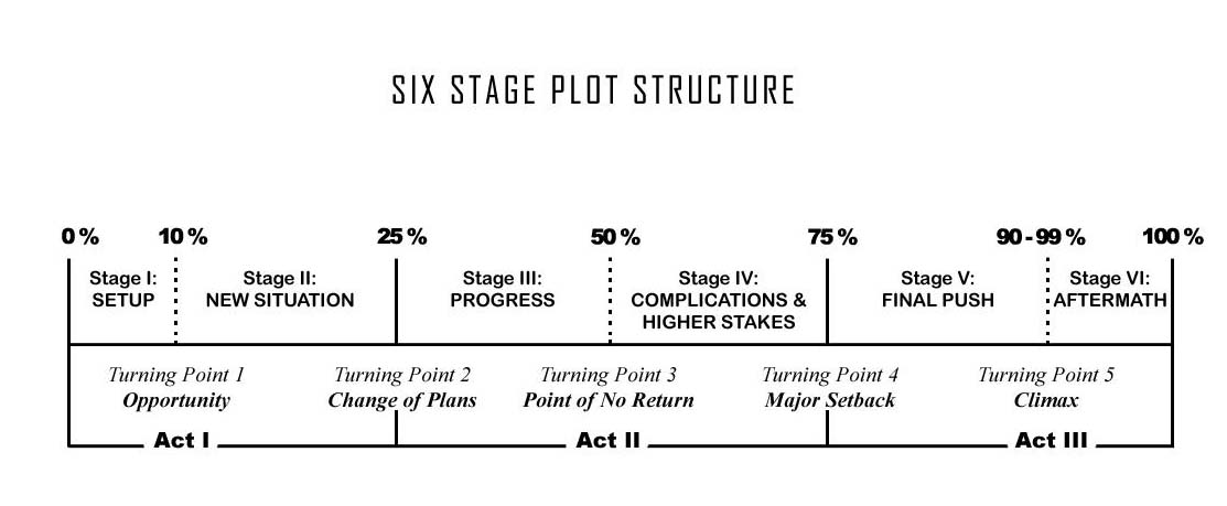 stage plot template - passages of the pen six stage plot structure
