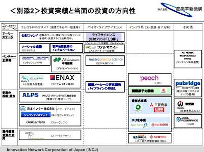 【最大150億円】産業革新機構が電子出版ビジネスのインフラ整備を実現する出版デジタル機構への投資を決定