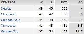 AL Central Division Standings