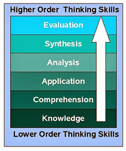 basic picture of bloom's taxonomy and the different levels of thinking