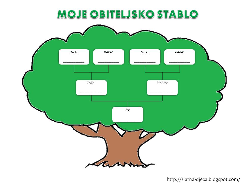 Zlatna djeca: Moje obiteljsko stablo