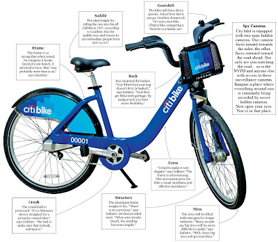 Citi Bike Hidden Mini Spy Cameras