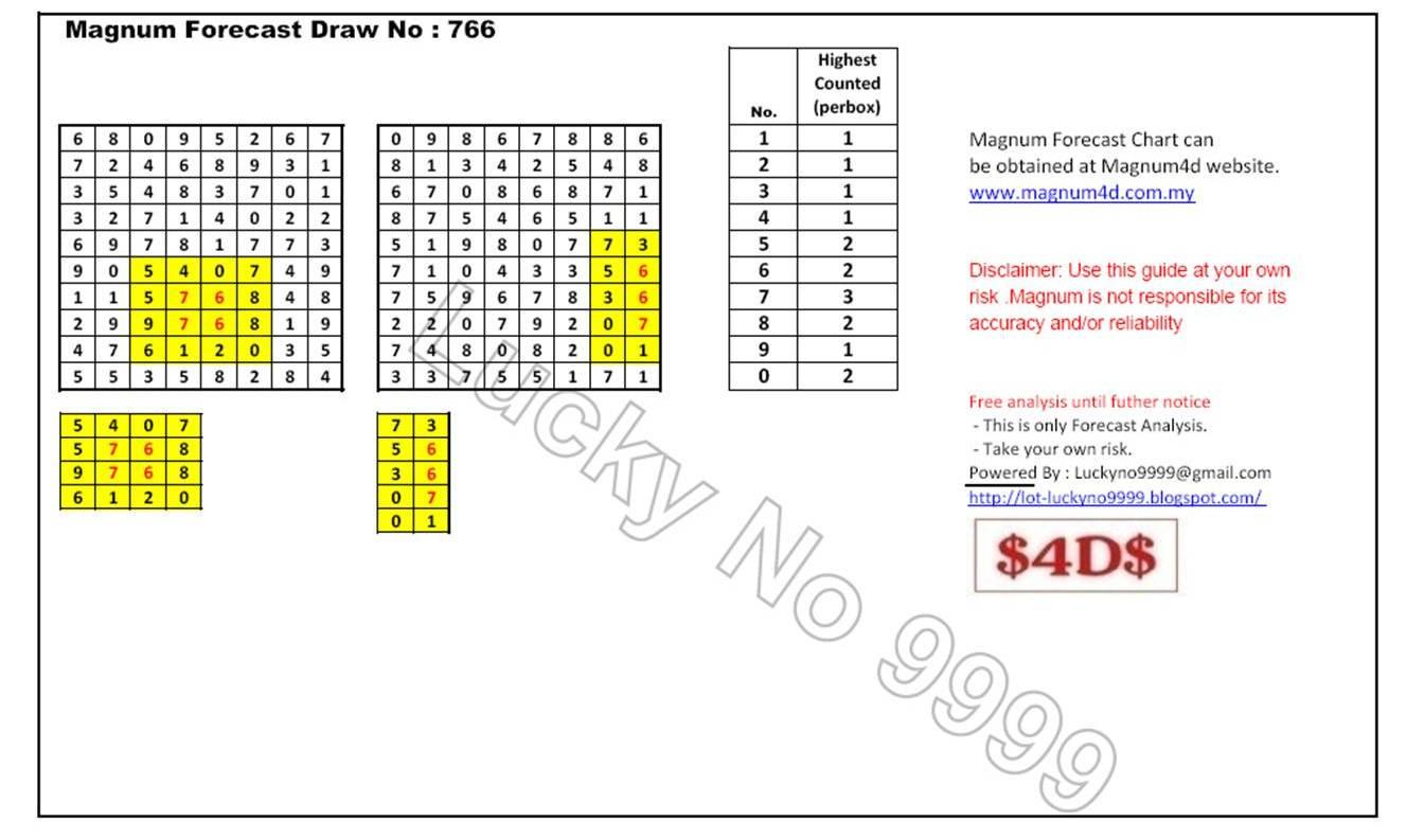 4d2all magnum4d damacai toto 4d prediction magnum 4d forecast chart300