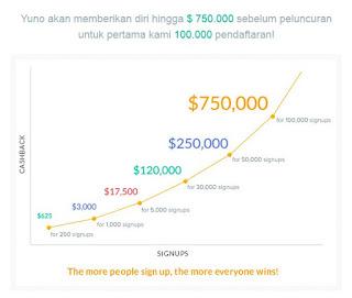 Cara mendaftar dan mendapatkan dollar dari yuno