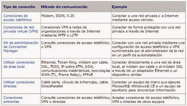 Tecnolog a e inform tica i e integrada montelibano tipos for Cuales son los cajeros red