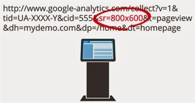 Parâmentros nos hits do Google Analytics