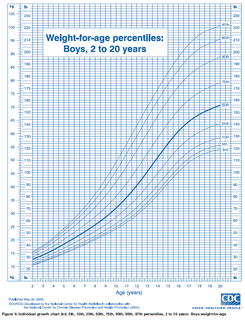 Height growth chart for boys