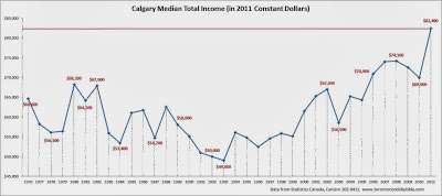 calgary median income, calgary average income, calgary median household income chart