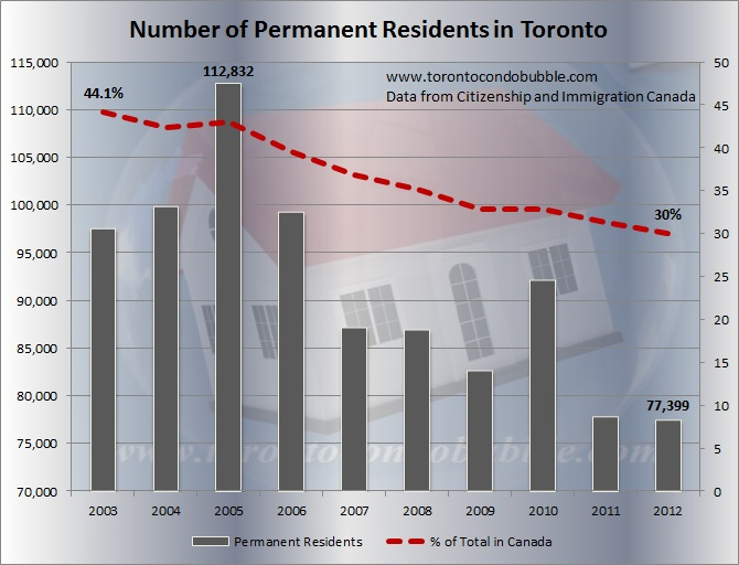 number of immigrants coming to toronto