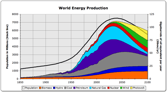 IEA エネルギー予測 石油 ガス 消費量