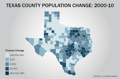 Texas' population has grown significantly over the past decade