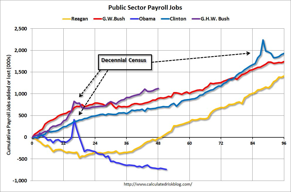 PublicPresidents Chart of the Day