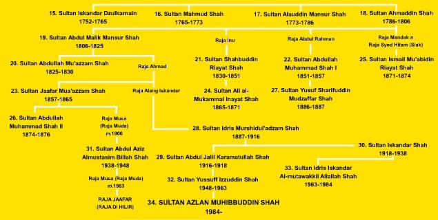 Malaysia In Crisis Dinasti Azlan Shah Bahagian Ii