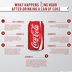 How Does Coca Cola Affect Our Body As Time Passes?
