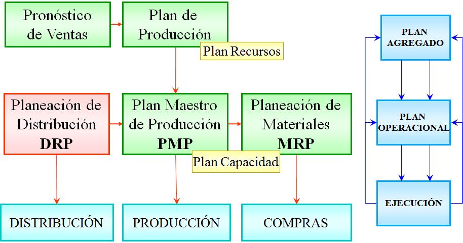 Gestión Táctica de las Operaciones: Capitulo 7. Planeación de ...