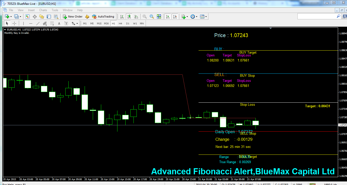 EURUSD Daily articles with advanced Fibonacci alert-source from BlueMax Capital 21/04/2015