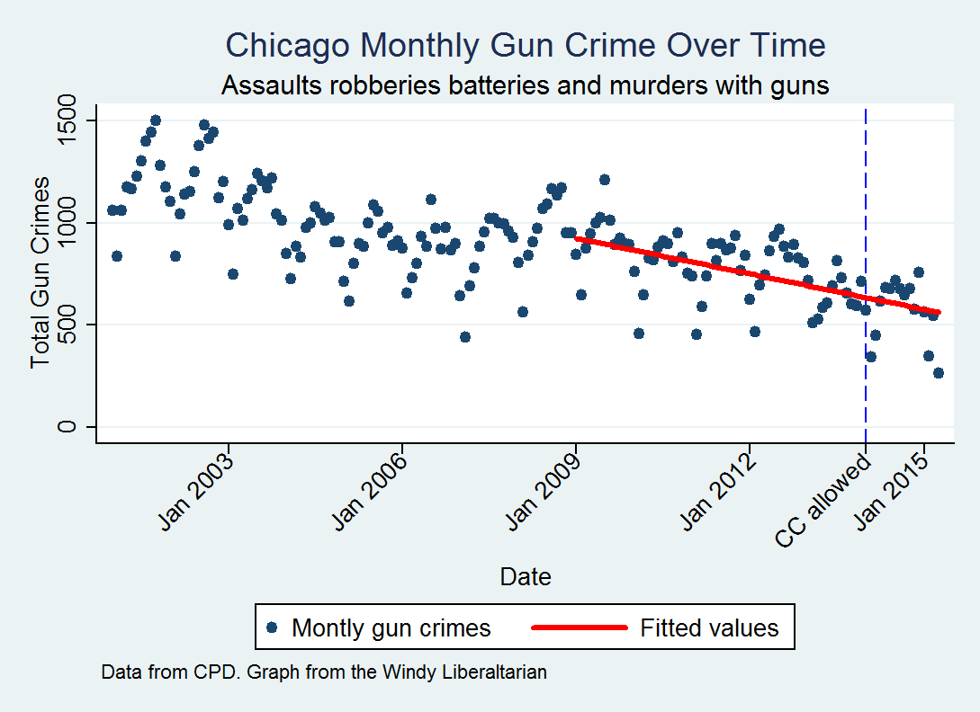 the blue dots are the total number of gun crimes in each month the red line is the linear trend in gun violence post 2008 from this it is pretty clear