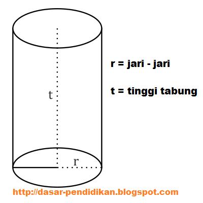 Luas Permukaan Tabung = 2 x luas alas + Luas selimut tabung