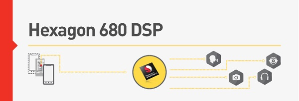 Qualcomm details Hexagon 680 DSP (digital signal processor) in Snapdragon 820 processor