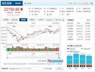 中国株コバンザメ投資 香港ハンセン指数20130909