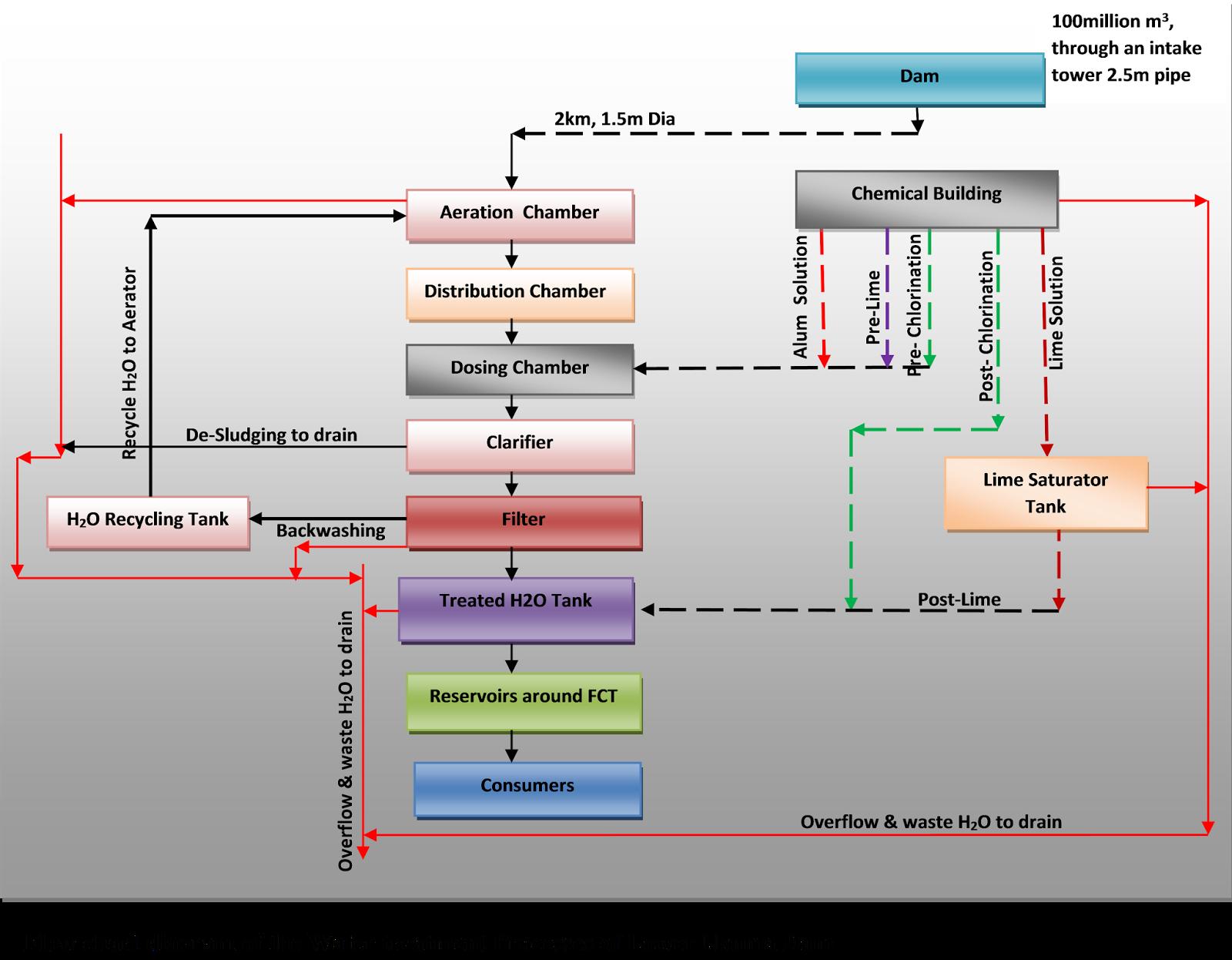Asimsolutions Blogspot Com  The Fct Urban Water Scheme Phase 1  U0026 2 Part 1